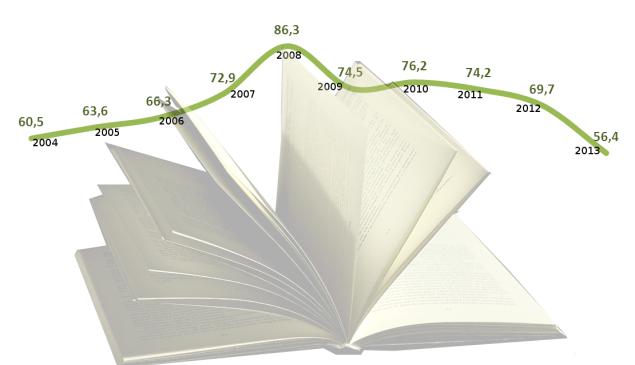 Evolución en el número de títulos depositados en la Biblioteca Nacional de España Cifras en miles. Fuente: INE